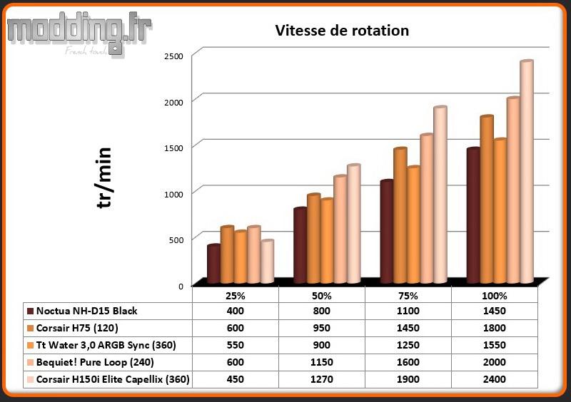 Vitesse de rotation Ventilateur H150i Elite Capellix