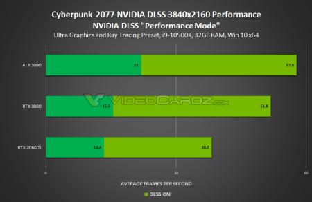 Cyberpunk-2077-GeForce-RTX-3090-RTX-3080-y-RTX-2080-Ti-con-DLSS