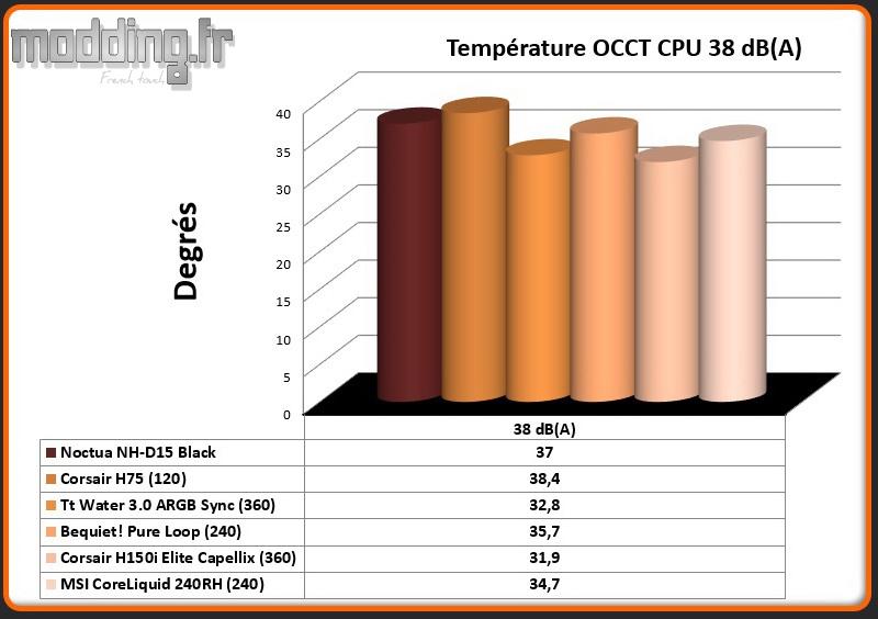 Temperature OCCT CPU 38 dB(A) CoreLiquid 240-RH