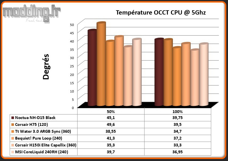 Temperature OCCT CPU @ 5 Ghz CoreLiquid 240RH