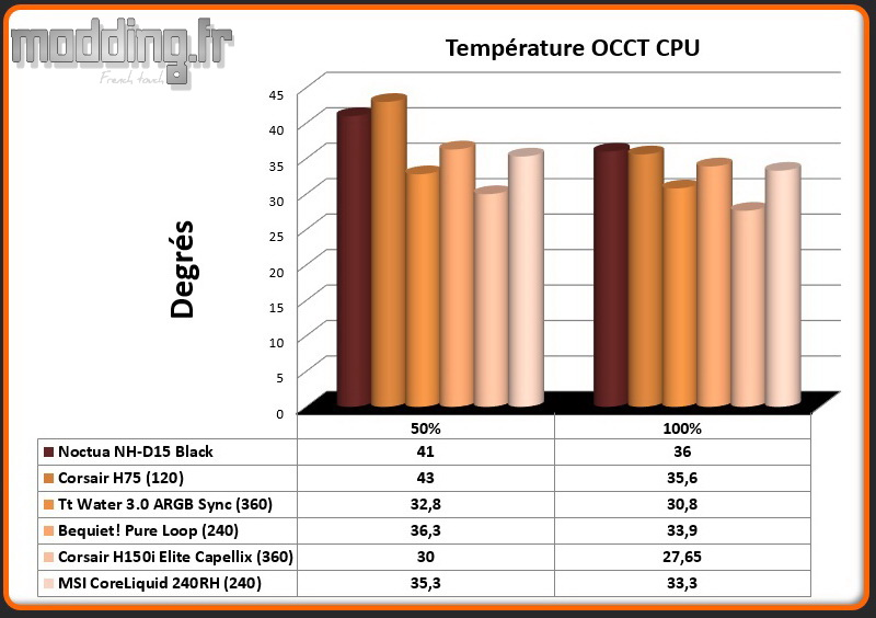Temperature OCCT CPU CoreLiquid 240RH