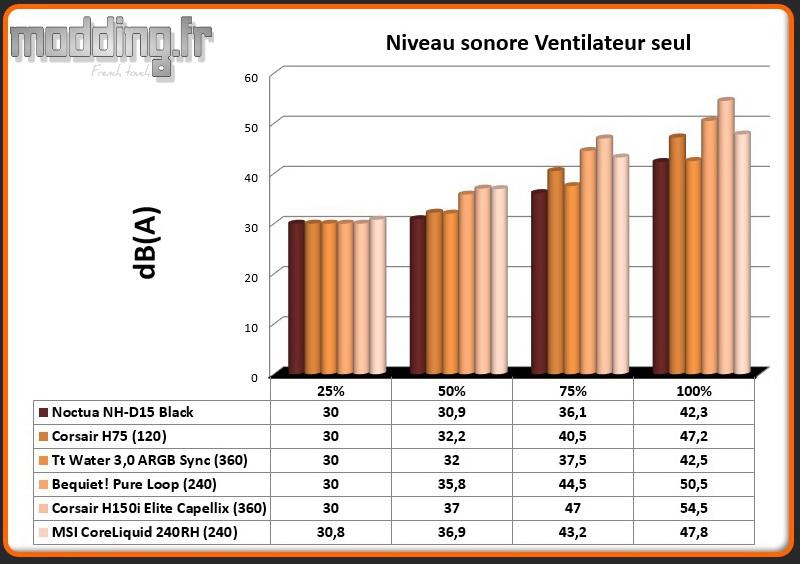 dB(A) Ventilateur CoreLiquid 240RH
