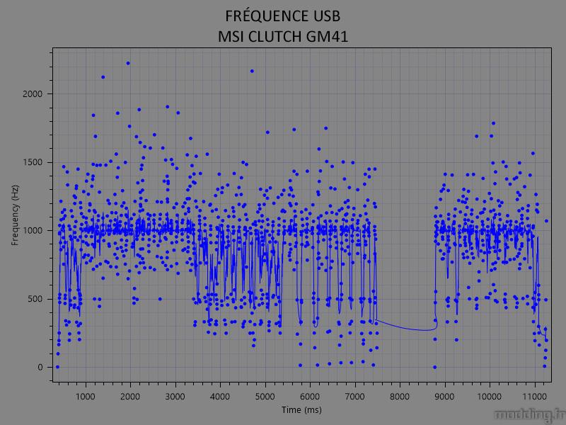 fréquence usb MSI CLUTCH GM41