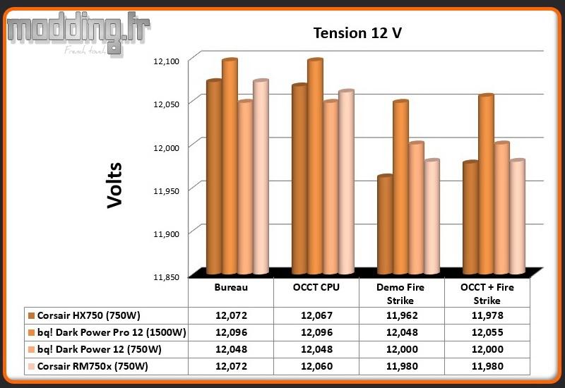 Tension RM750x 12 Volt