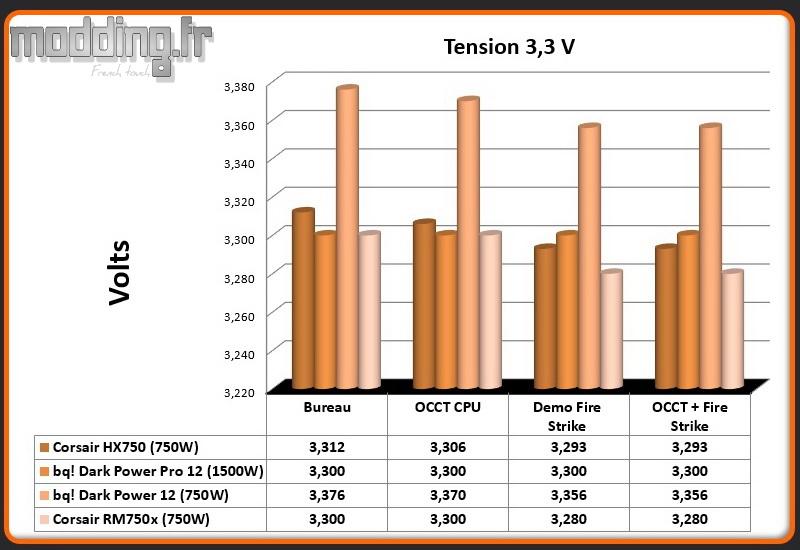 Tension RM750x 3.3 Volt