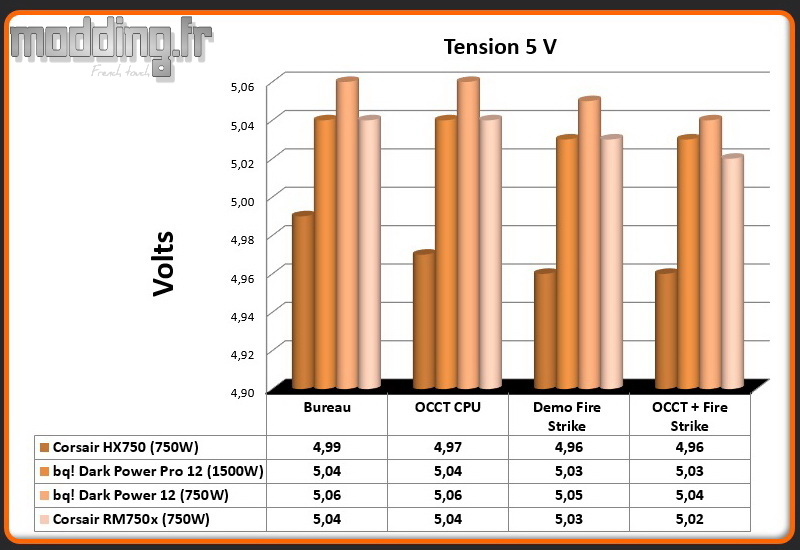 Tension RM750x 5 Volt