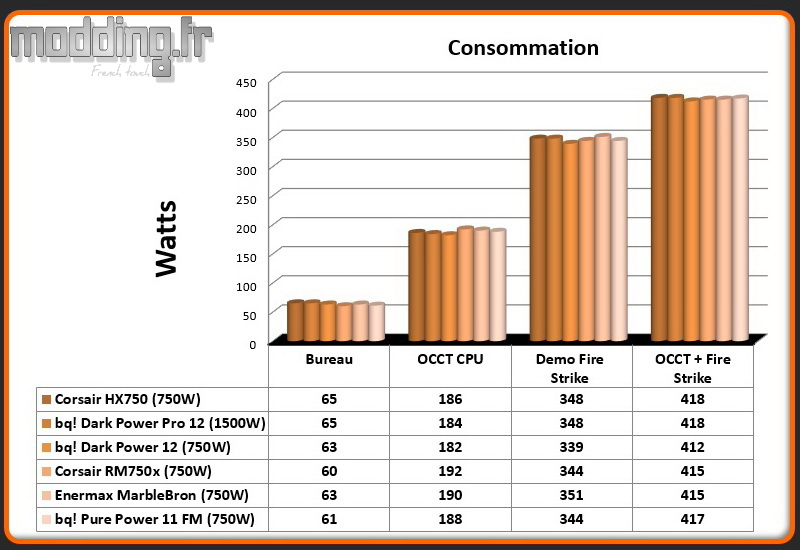 Consommation Pure Power 11 FM