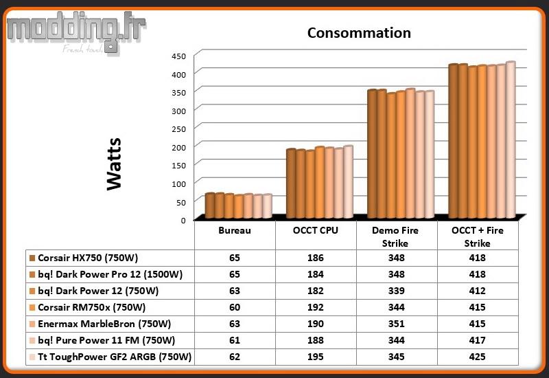 Consommation ToughPower GF2