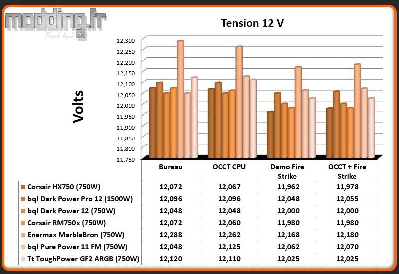 Tension ToughPower GF2 ARGB 12 Volt