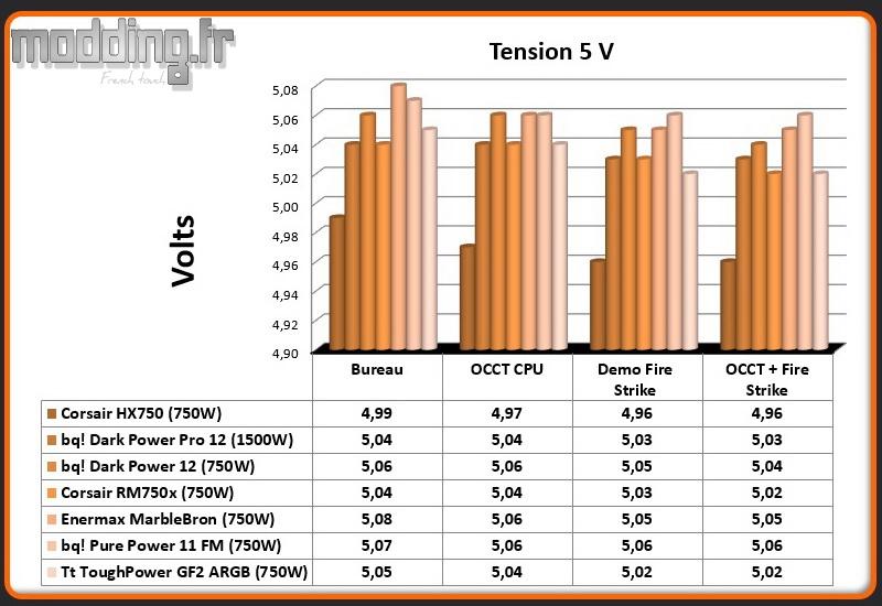 Tension ToughPower GF2 ARGB 5 Volt