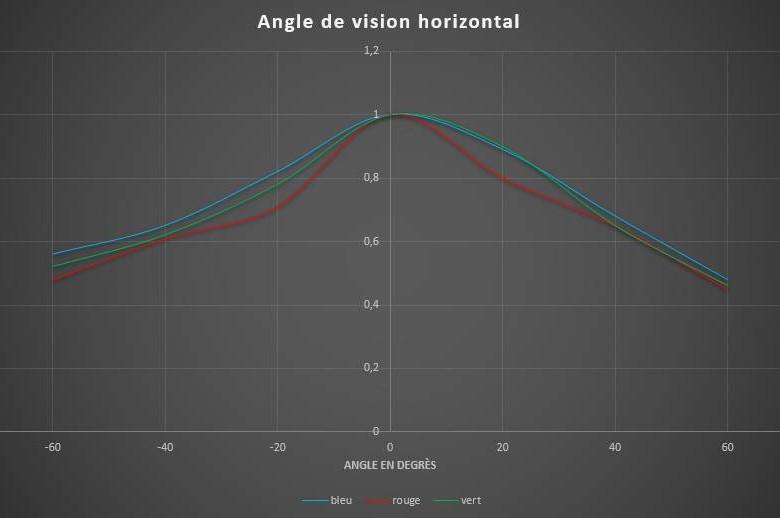 angle vision horizontal