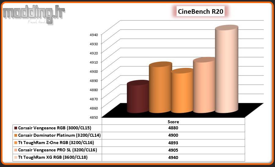 03 CineBench R20 CPU ToughRam XG