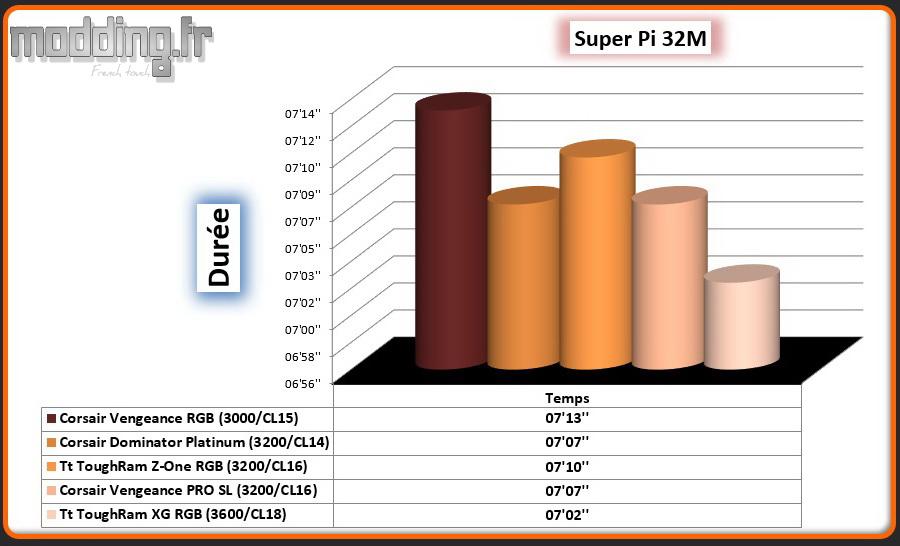 04 Super Pi 32M ToughRam XG