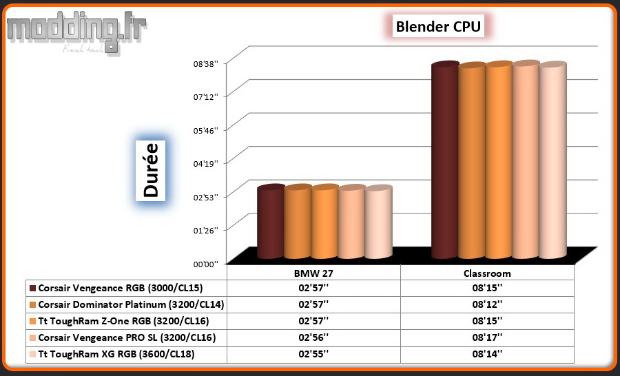 06 Blender CPU ToughRam XG