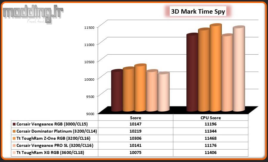 07 3D Mark Time Spy ToughRam XG